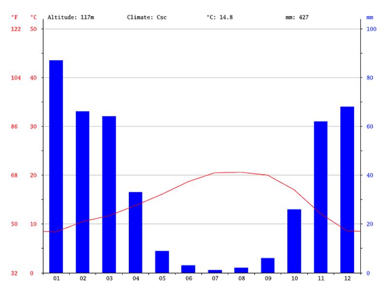 Clima em Dublin: Gráfico de temperaturas e chuva